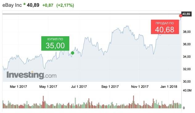 Продал акции eBay