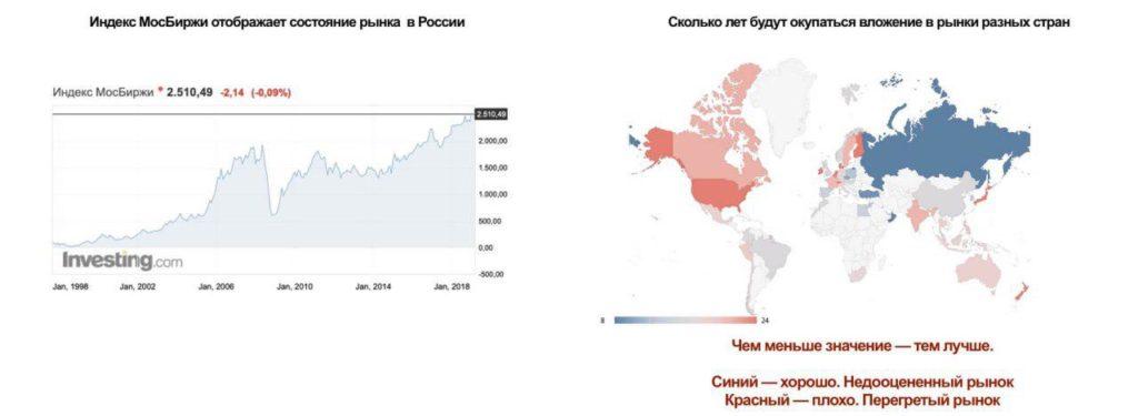 Какие перспективы у российского рынка
