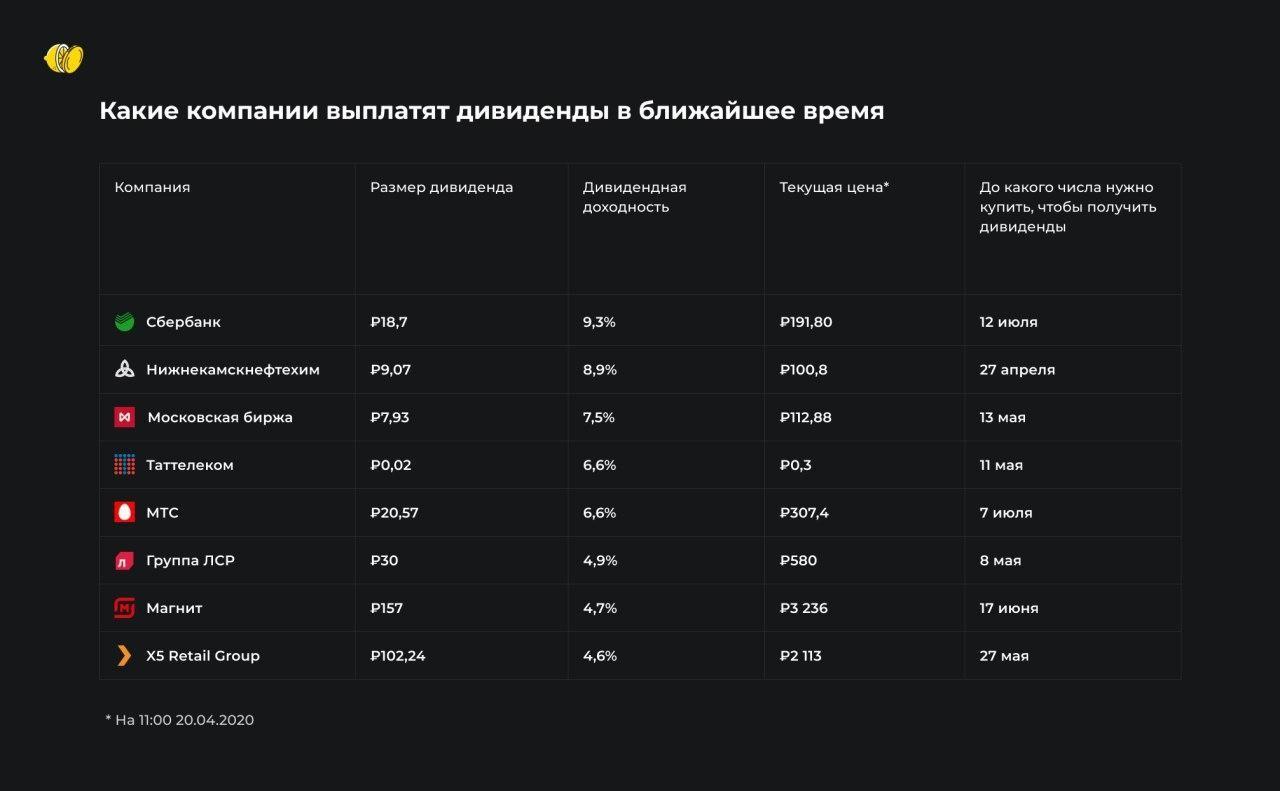 Российские компании, готовые выплатить дивиденды. На кого стоит обратить внимание