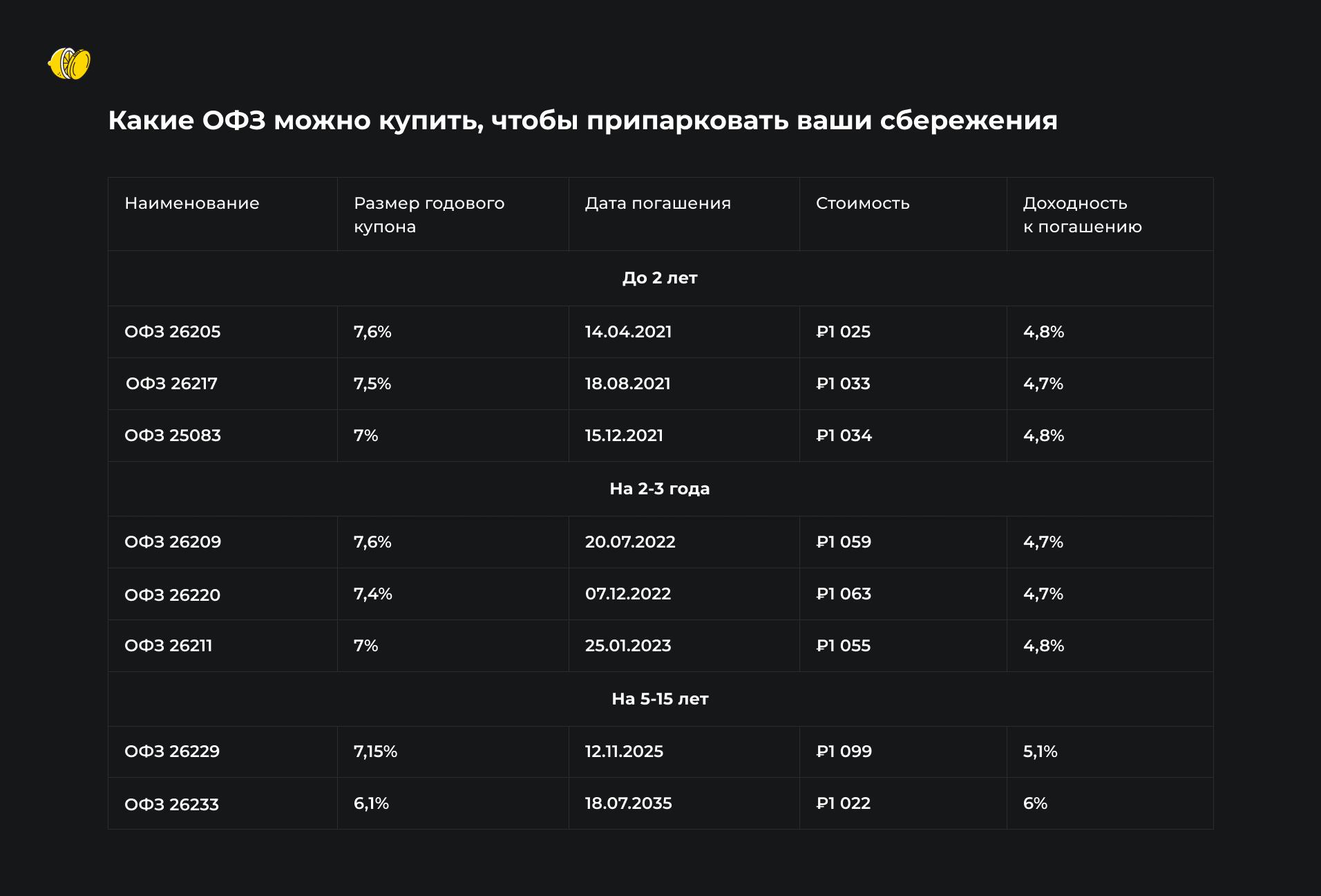 Ключевая ставка в РФ падает. Что будет с доходностью облигаций федерального займа?