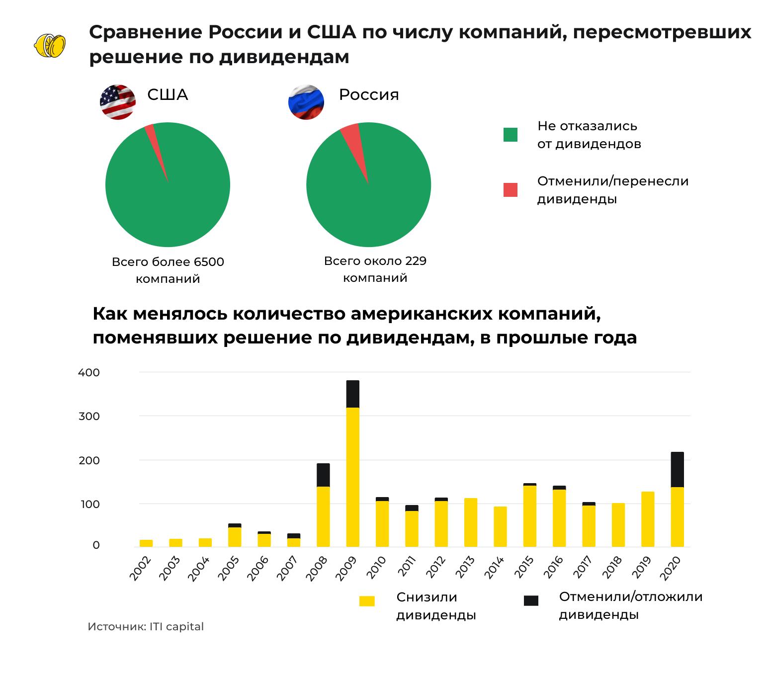 В США компании отменяют дивиденды. Пора инвестировать в Россию?