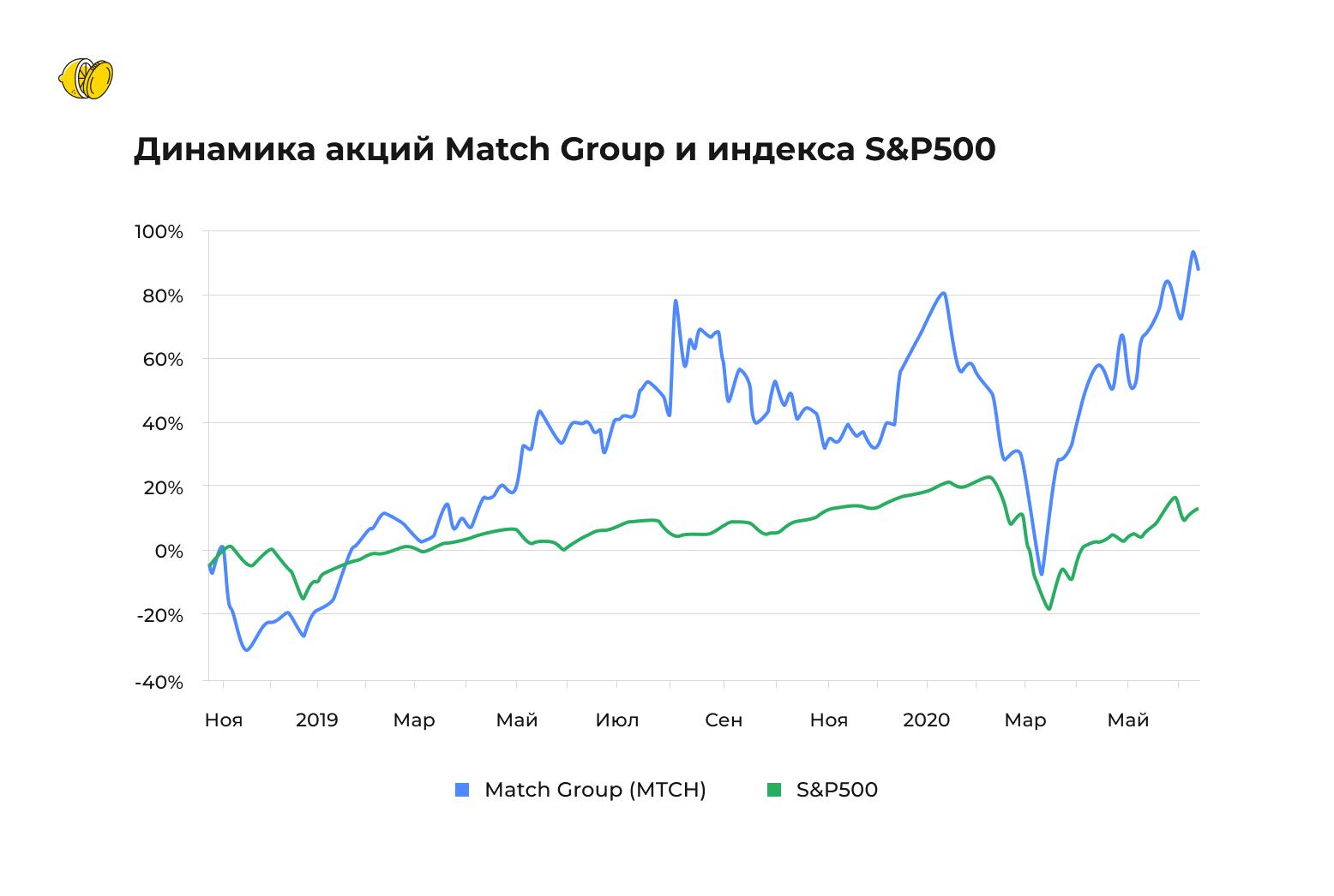 Почему стоит присмотреться к акциям Match Group