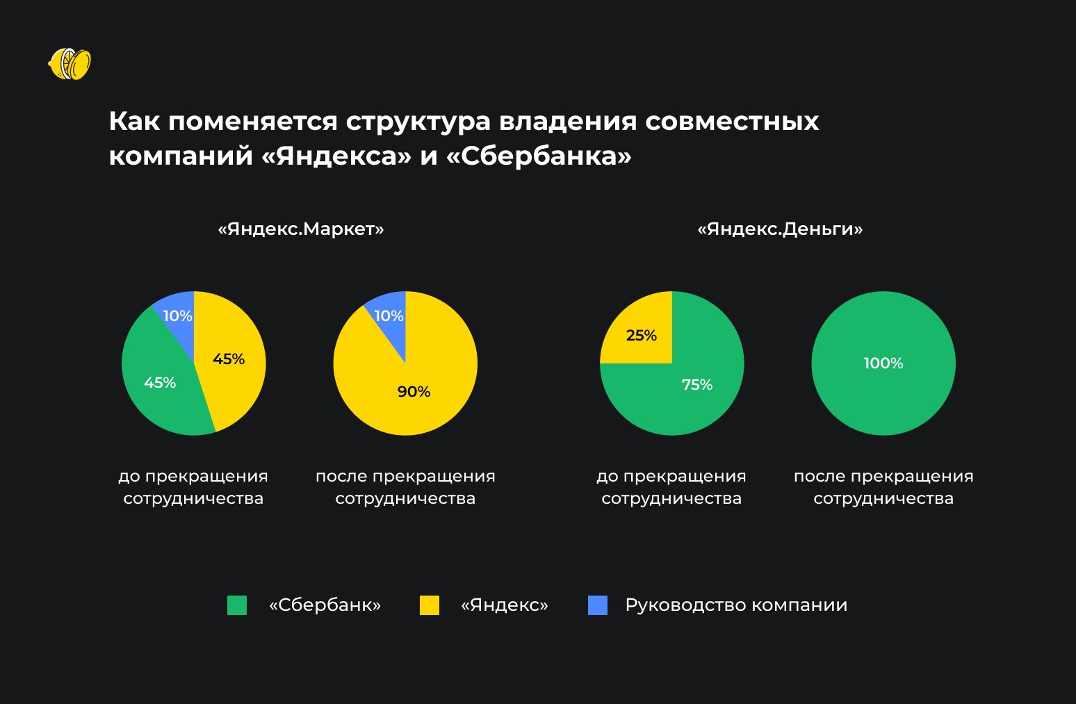 «Сбербанк» и «Яндекс» расстаются. Как это отразится на их акциях?