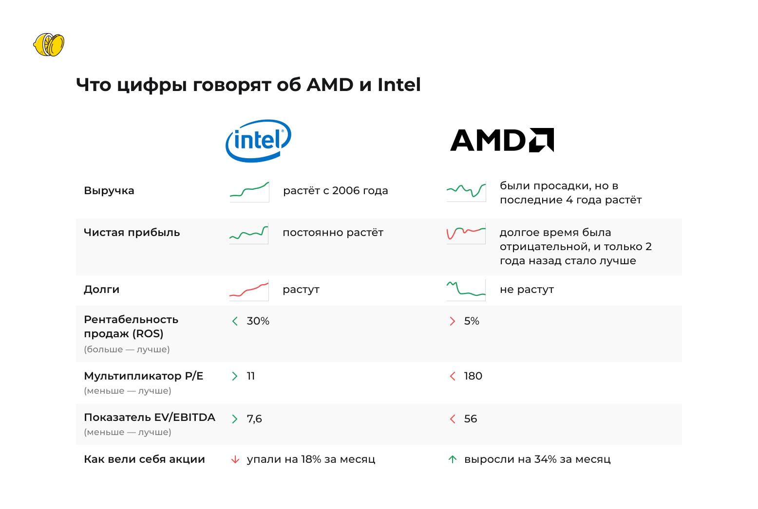 Intel против AMD. На кого вы сделаете ставку?