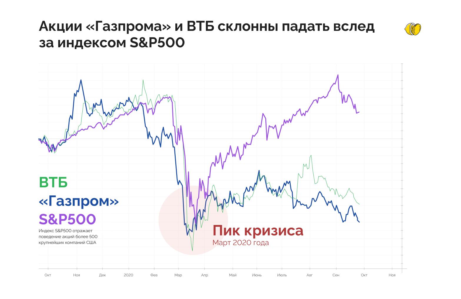 Что будет с рынком РФ, если американский обвалится