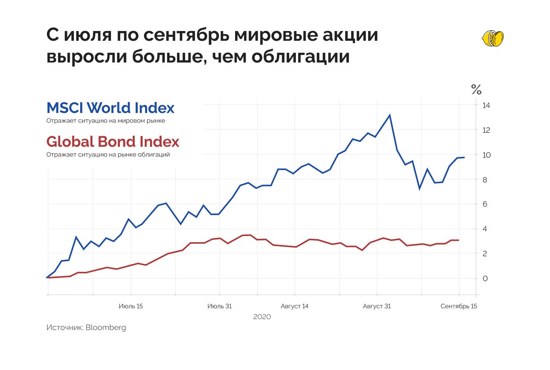 Как пенсионные фонды помогают валить рынок акций