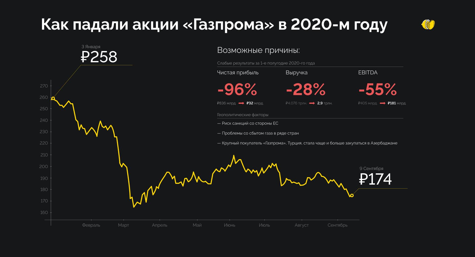 Акции «Газпрома»: туманные перспективы, но надежда есть