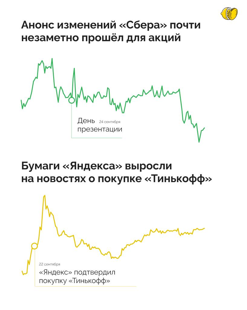 Почему выросли акции «Яндекса», а «Сбера» — нет