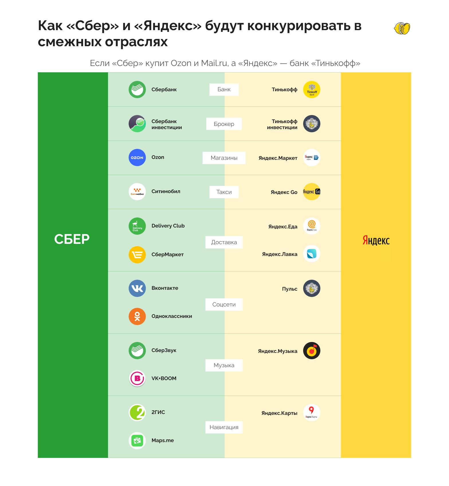 Грозит ли конкуренция «Сбера» и «Яндекса» обычным людям и инвесторам?