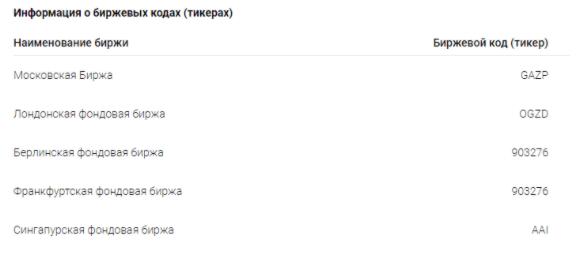 Акции «Газпрома»: интересно или проходим мимо?