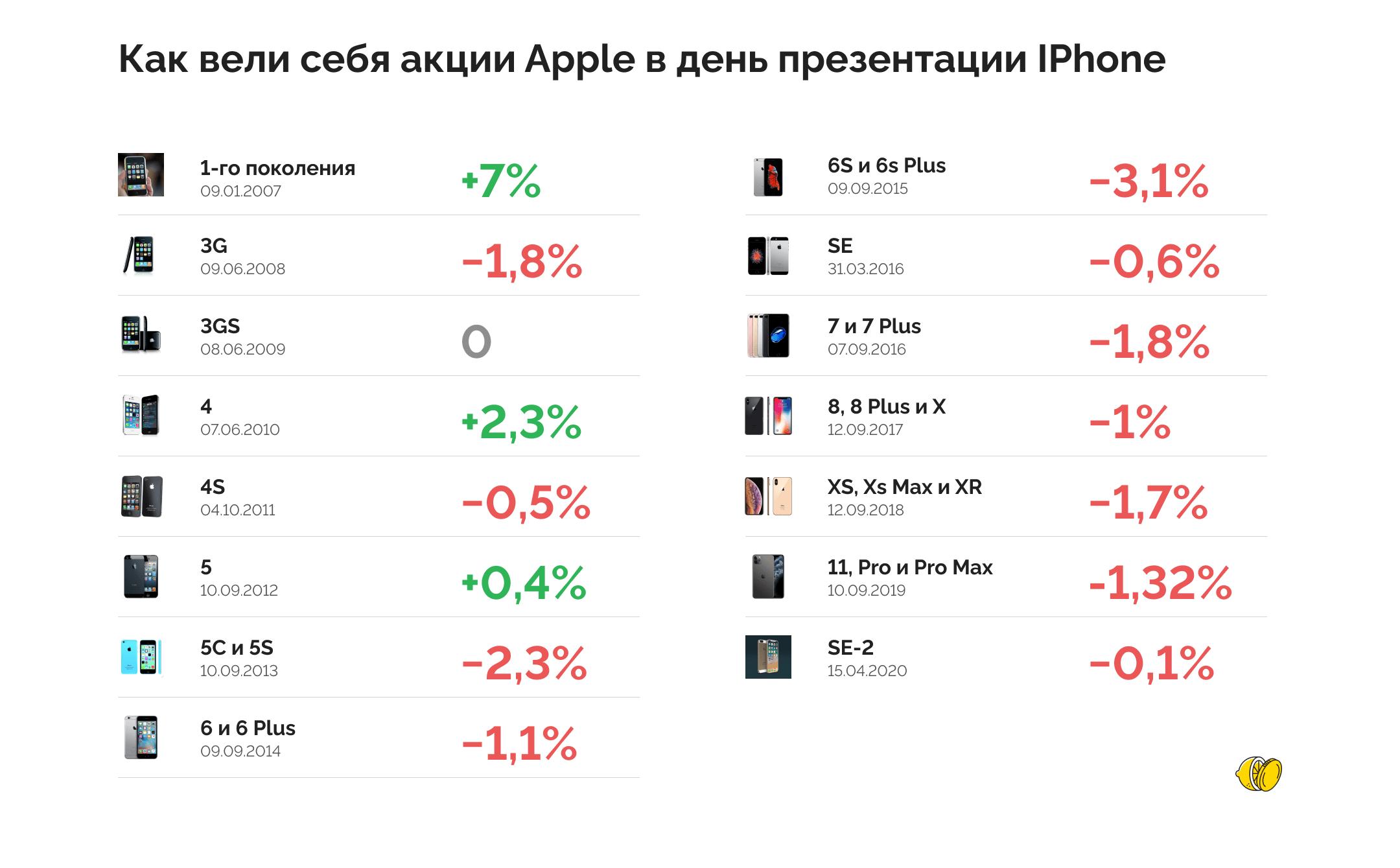 Взлетят ли акции Apple после презентации?