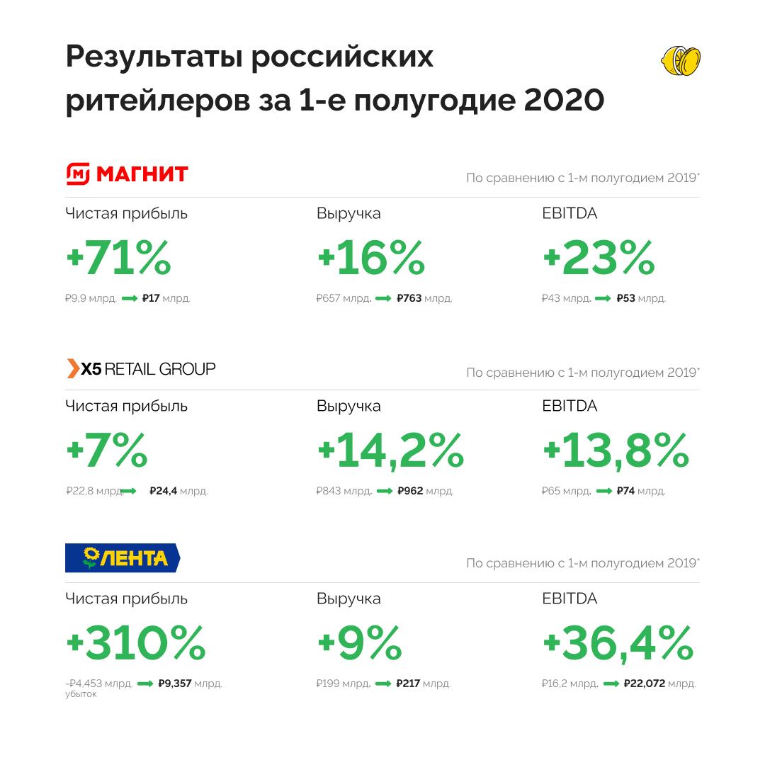 Какие перспективы у российских продуктовых сетей