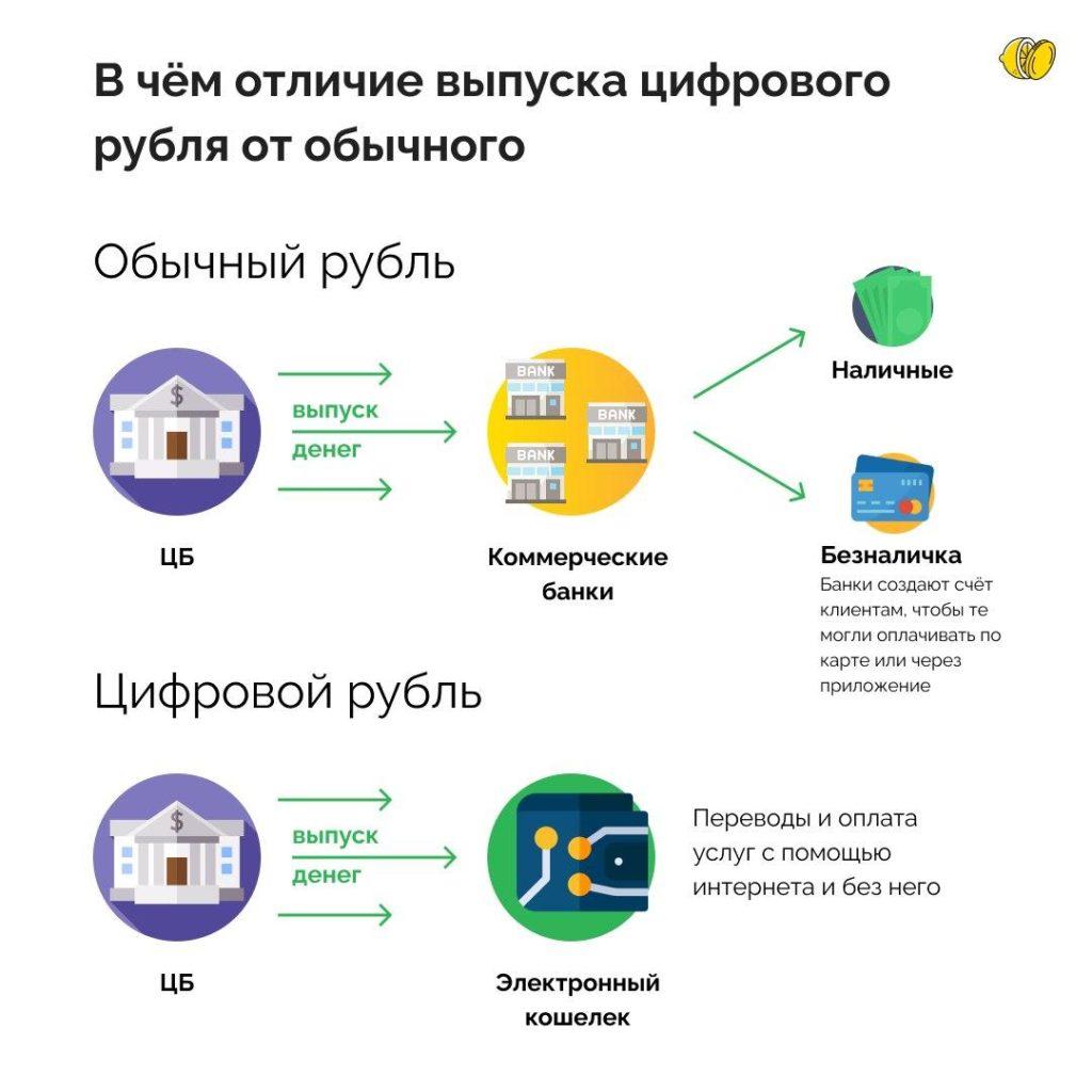 Государство планирует внедрить цифровой рубль. Что тут не так?