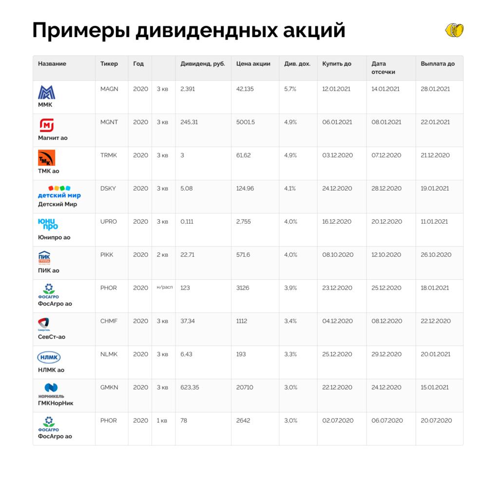 Всё о том, как инвестировать в российские дивидендные акции