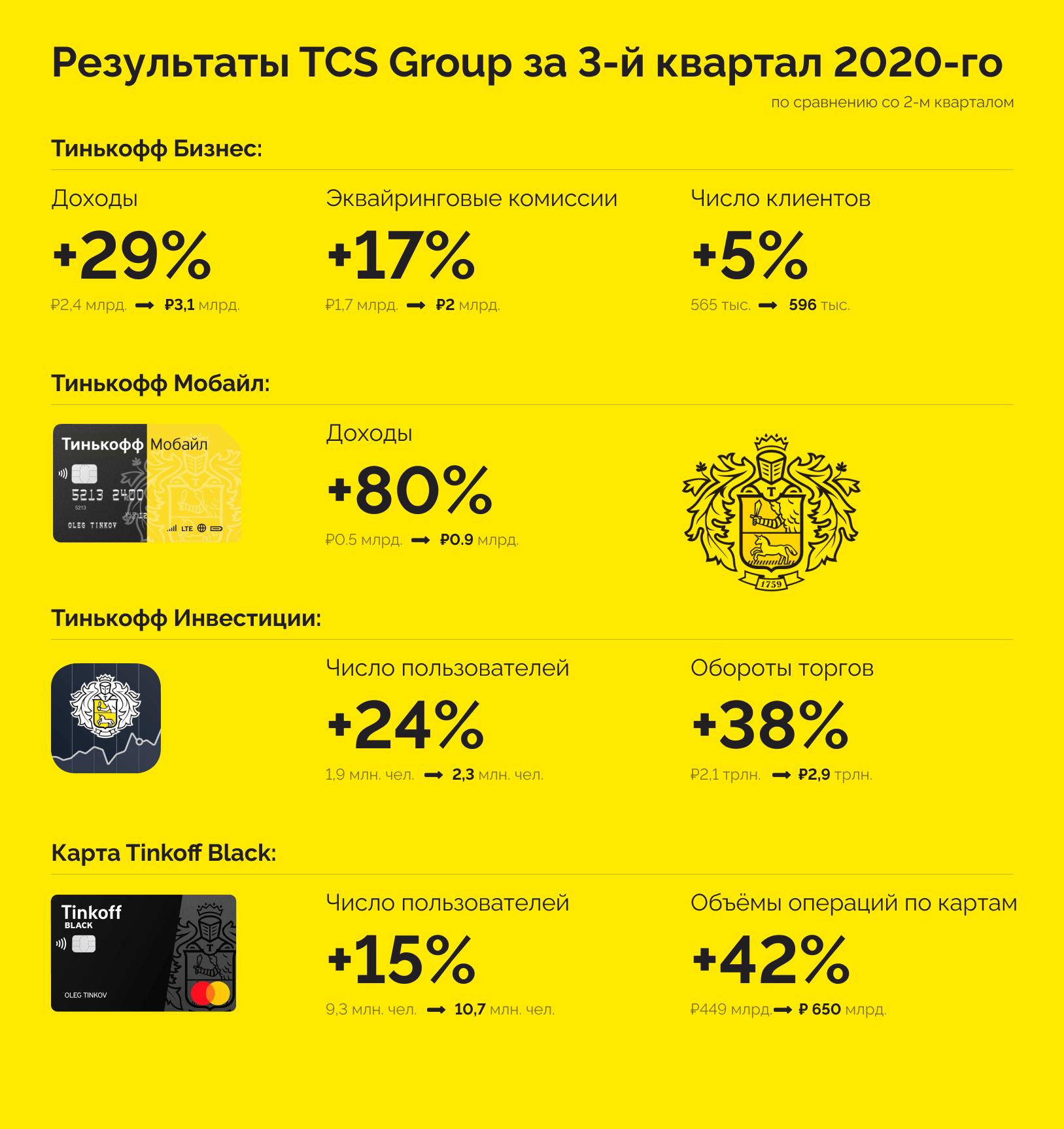 Почему не планирую покупать TCS Group, несмотря на сильный отчёт