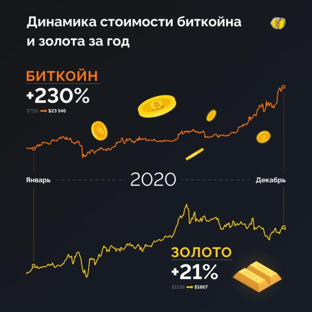 Биткоин — новое золото?