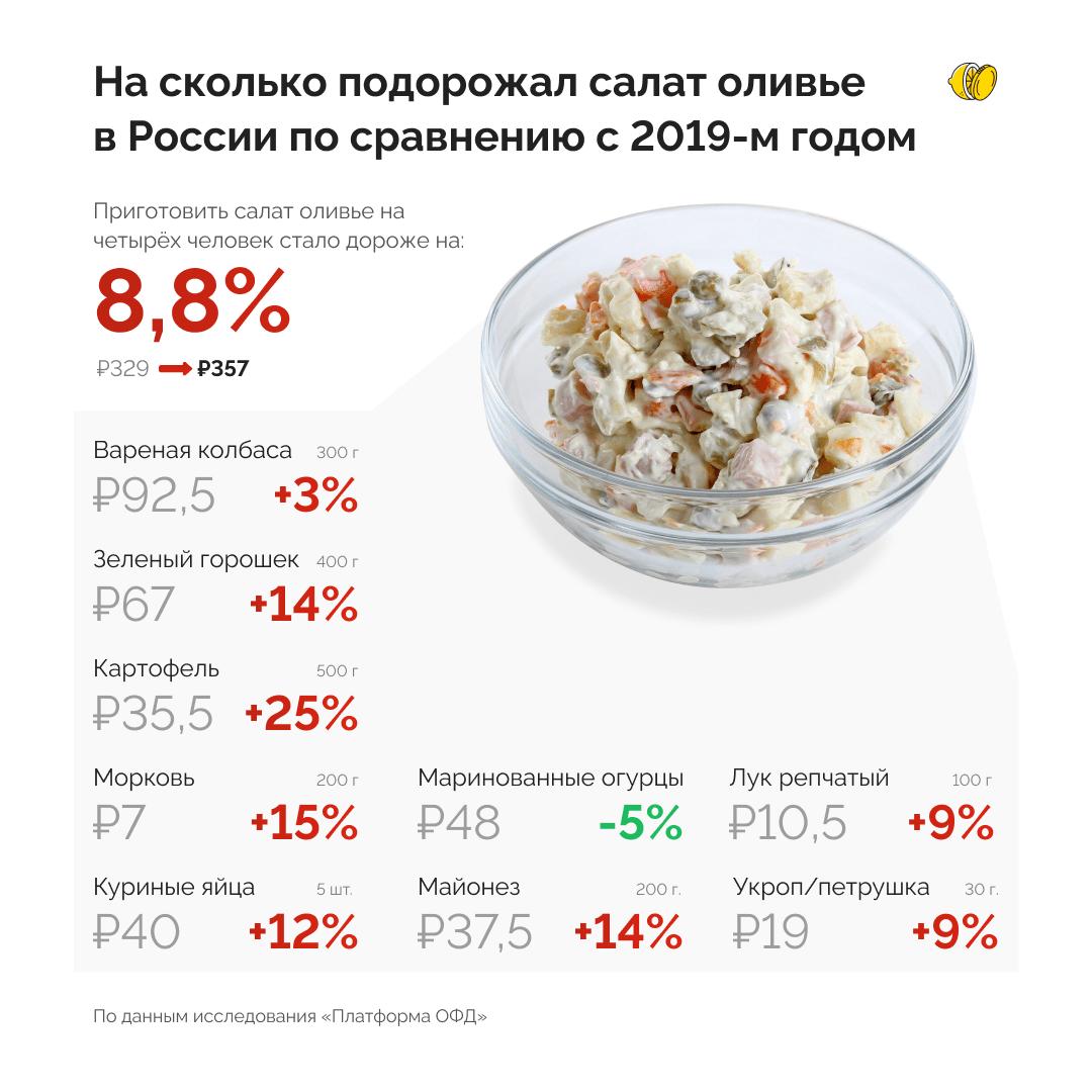 Индекс оливье, или как с помощью салата следить за ростом цен