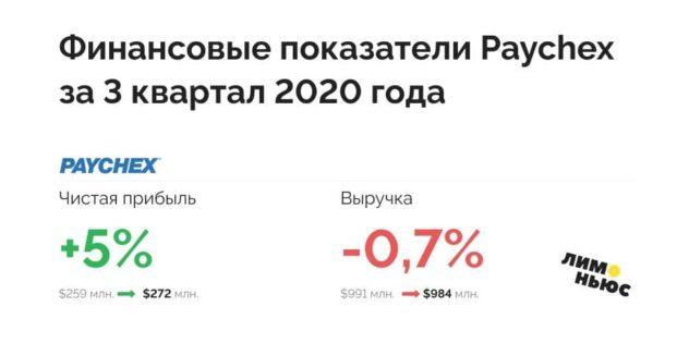Финансовые показатели Paychex за 3 квартал