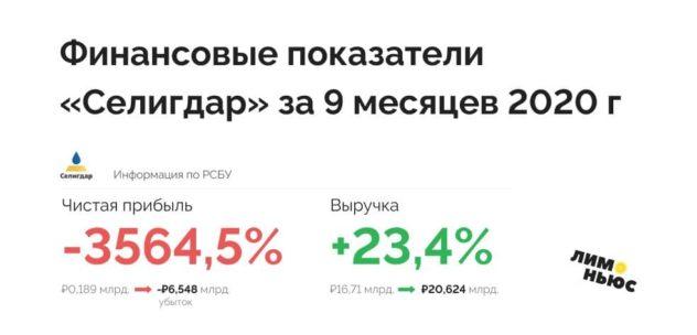 Финансовые показатели «Селигдара» за 9 месяцев 2020 года