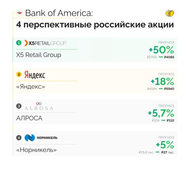 Bank of America: какие российские акции вырастут в 2021 году