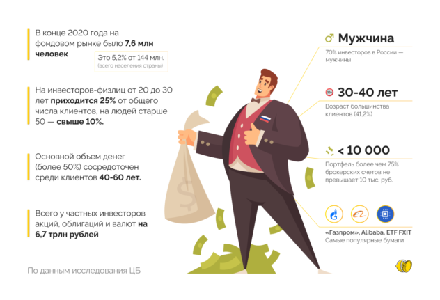 Портрет среднестатистического российского инвестора