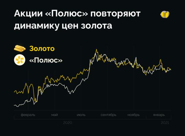 Акции «Полюс»: покупать или нет