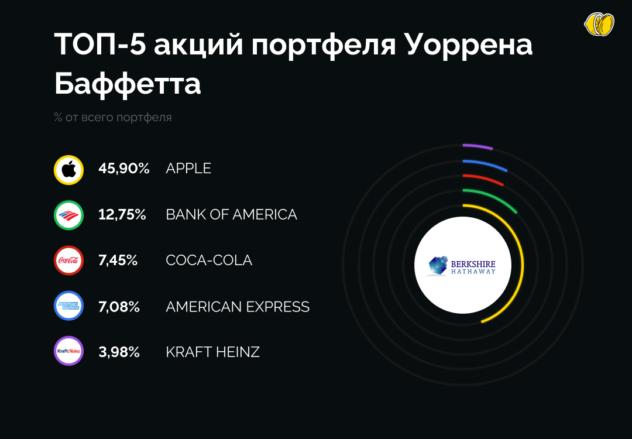 ТОП-5 акций Уоррена Баффетта. Подсказка для инвесторов