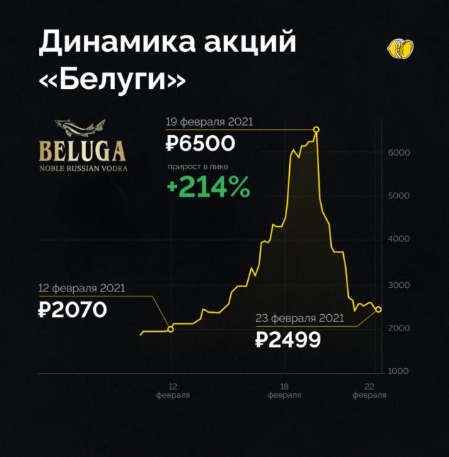 Акции «Белуги» взлетели на 214% за неделю. Что это было?