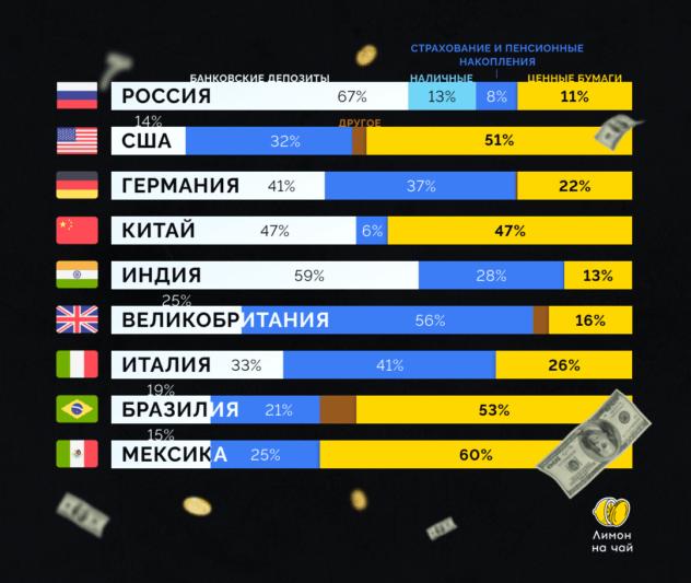 В чём хранят деньги в разных странах?