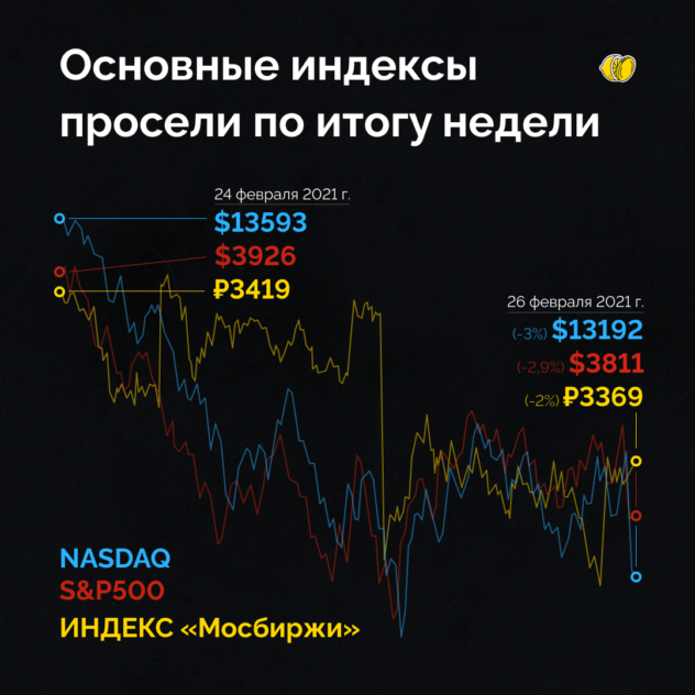 Американский рынок просел и потянул вниз наш. Что это было и чего ожидать?