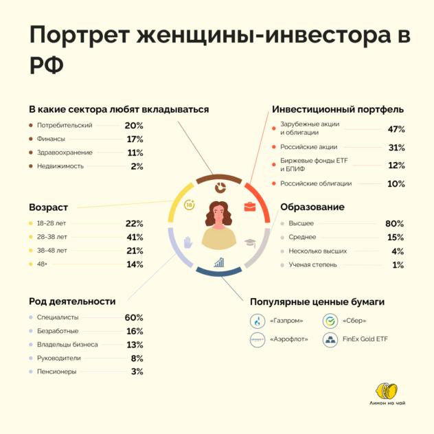 «Тинькофф» опубликовал портрет женщины-инвестора