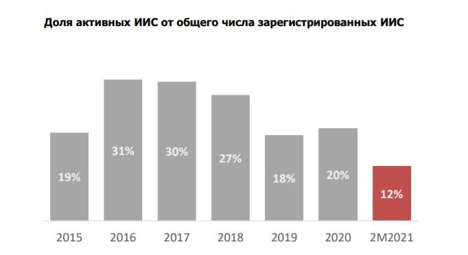 Льготы для инвесторов в 2021 году