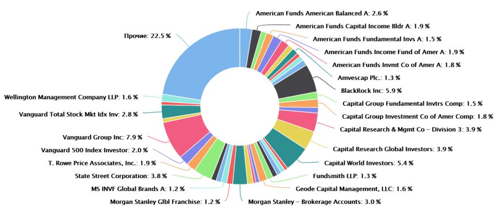 Инвестиции в оружие, сигареты и фастфуд. Быстрый разбор компаний с «греховными» акциями