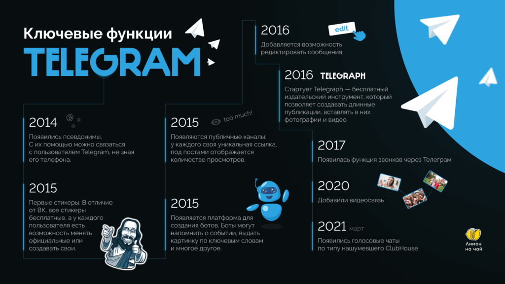 История Telegram: от мессенджера до криптовалюты и облигаций