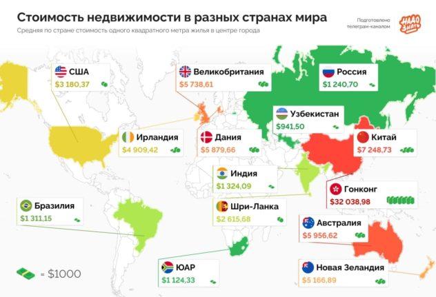 Сколько стоит недвижимость в разных странах мира?