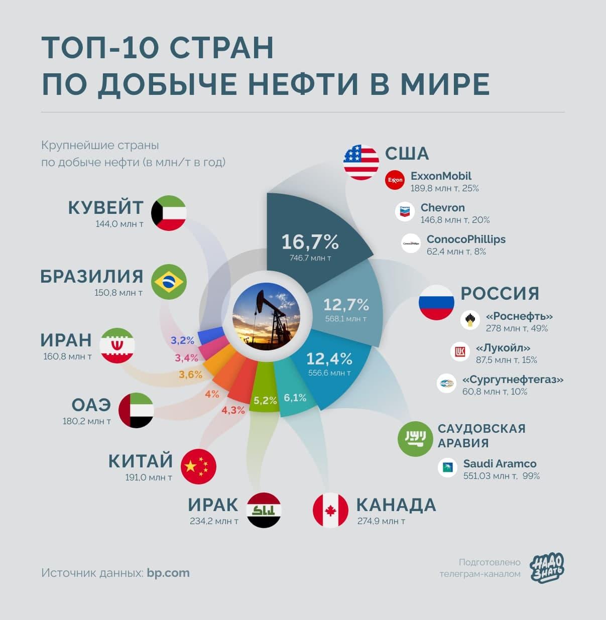Топ-10 стран по добыче нефти в мире