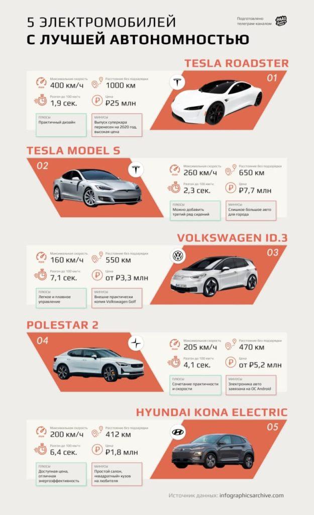 5 электромобилей с лучшей автономностью
