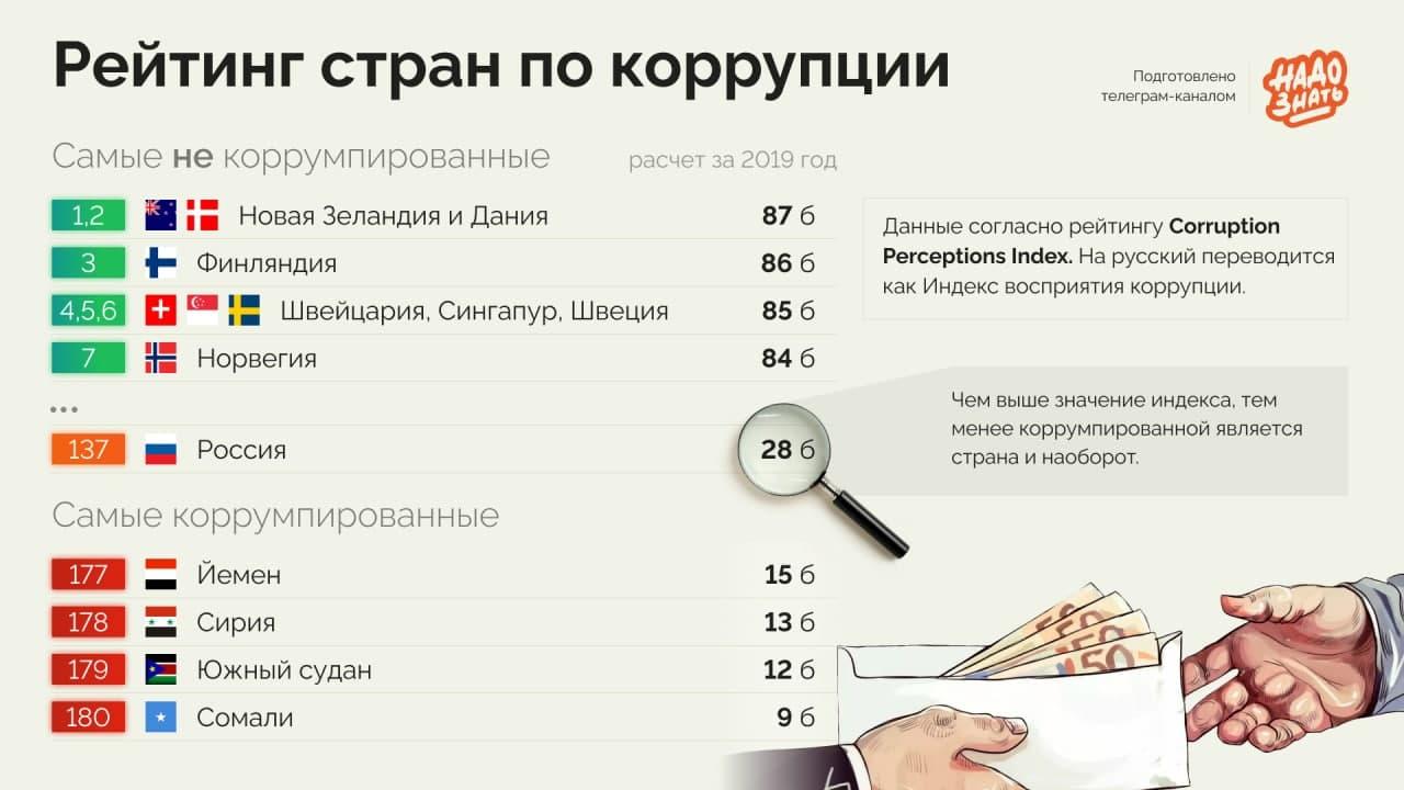 Рейтинг самых коррумпированых стран мира