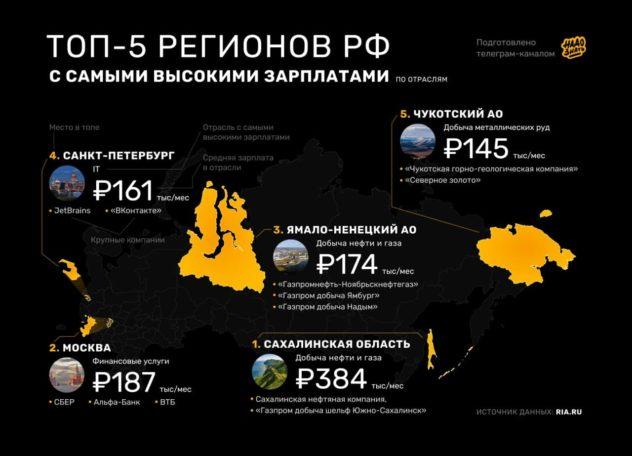 Топ-5 регионов России с самыми высокими зарплатами