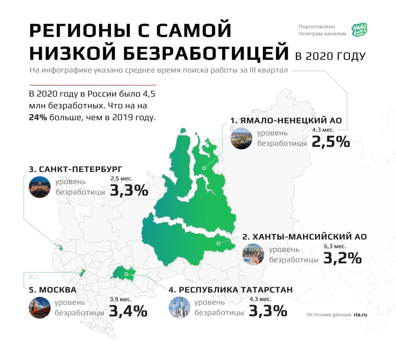 Регионы с самой низкой безработицей
