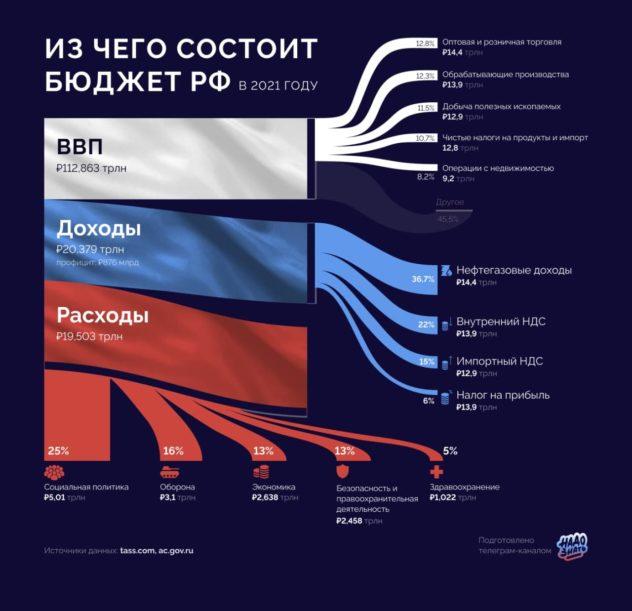Из чего состоит бюджет России в 2021 году