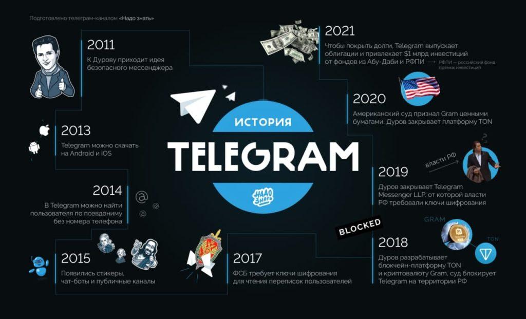 История Telegram