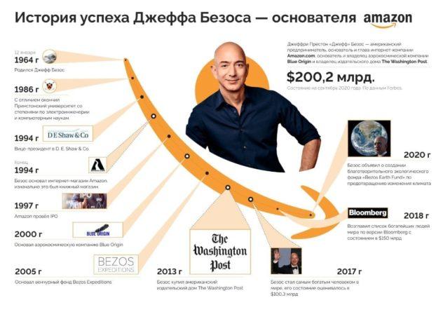 Путь к успеху Джеффа Безоса