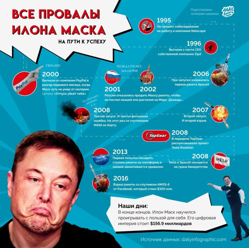 История провалов Илона Маска