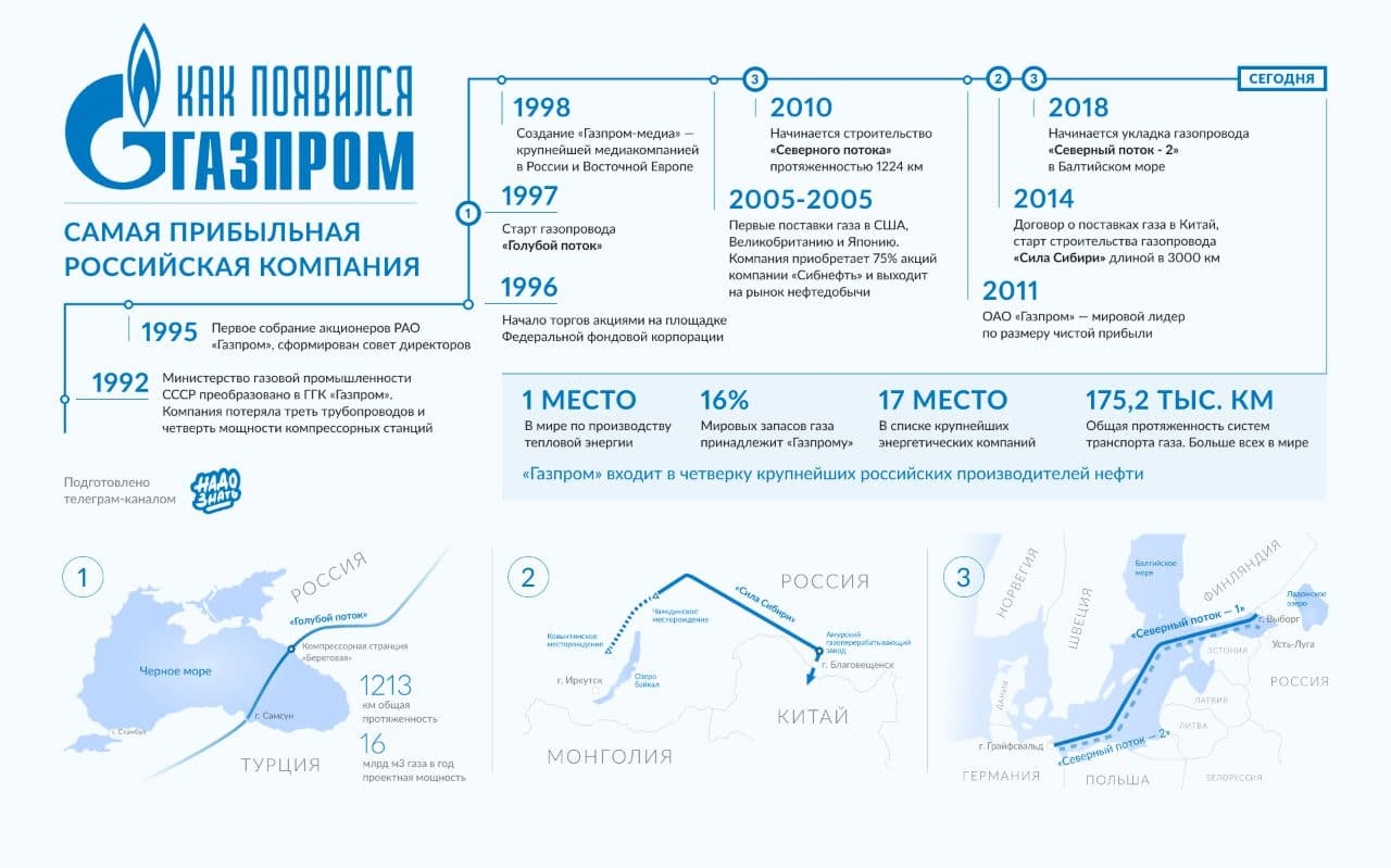Как появился Газпром?