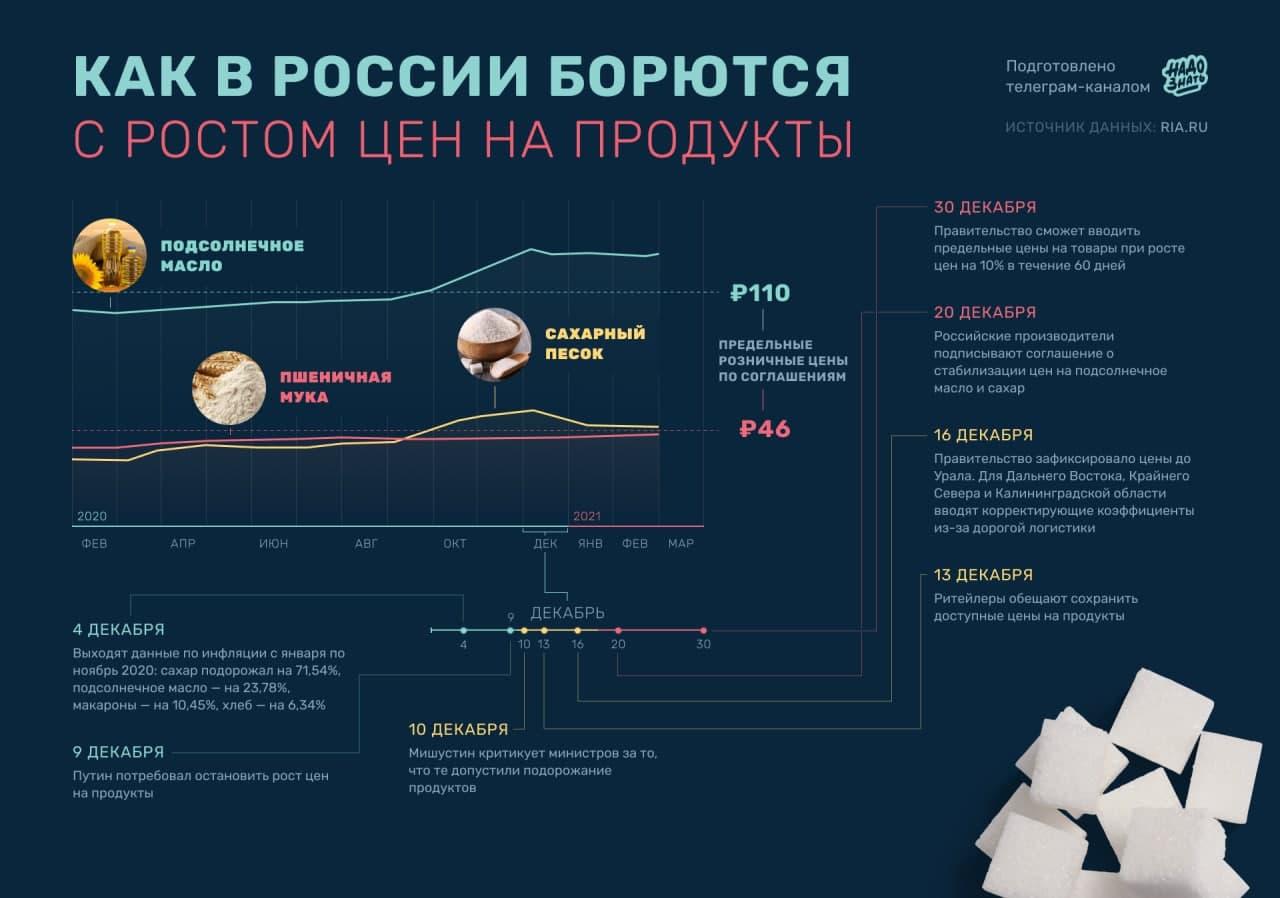 Как в России борются с повышением цен