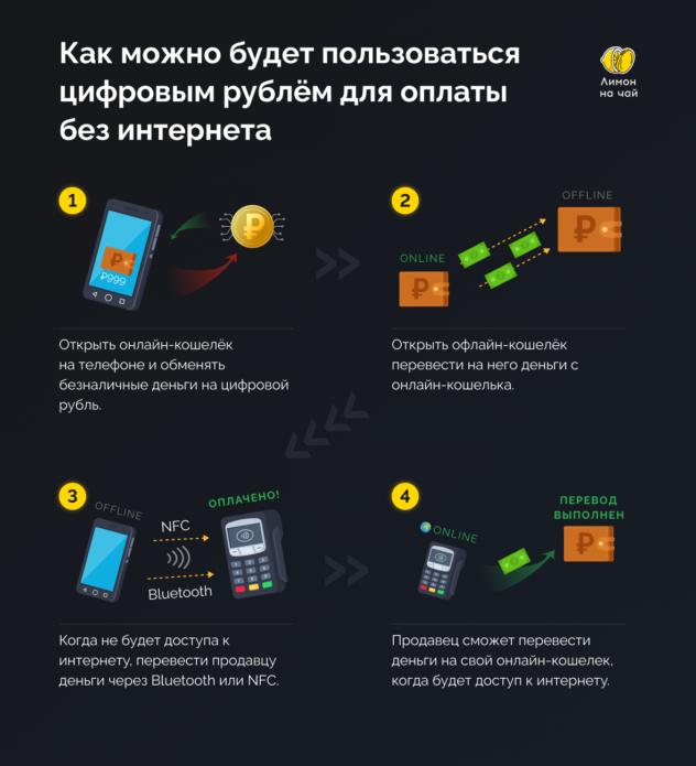 Как будет работать цифровой рубль и что это такое