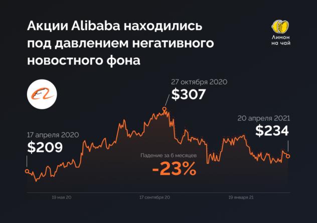 Alibaba оштрафовали на $2,8 млрд. Это повод присмотреться к акциям