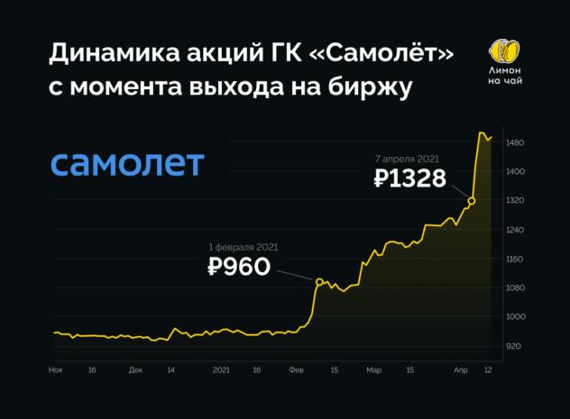 Акции ГК «Самолёт» взлетели на 54% за 2 месяца. Заходим или проходим?
