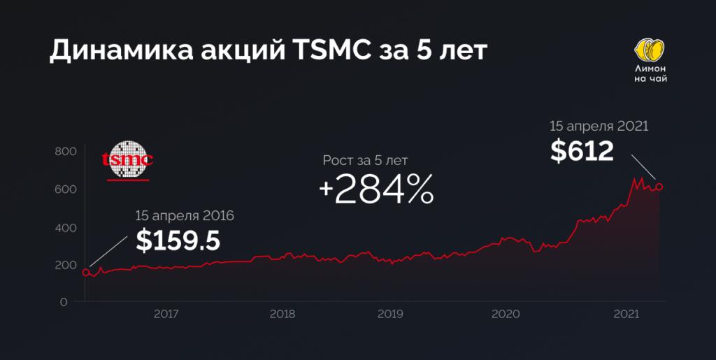 В какие акции инвестировать в 2021 году